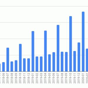 海外ETFの投資状況 (2020年7月)