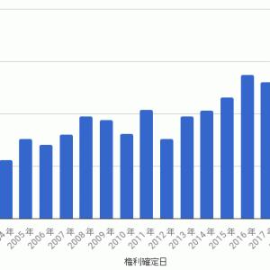 TOPIX連動型上場投資信託 - 第19期収益分配金