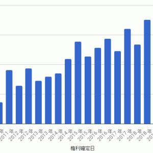 MAXIS トピックス上場投信 - 第22期計算期間 収益分配金