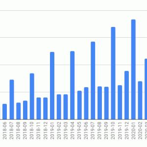 海外ETFの投資状況 (2020年8月)