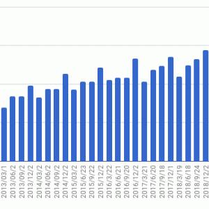 SPDR S&P500 ETF - 2020年6月22日基準日 分配金
