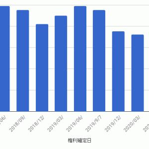 NEXT FUNDS 外国REIT(為替ヘッジなし) ETF - 第11計算期間 収益分配金
