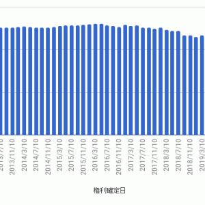 上場インデックスファンド新興国債券 - 第50期 収益分配金