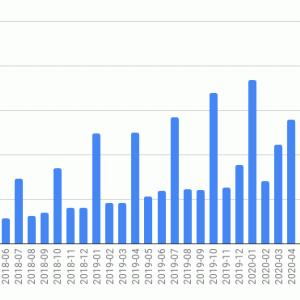 海外ETFの投資状況 (2020年10月)