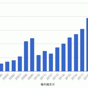 ダイワ上場投信−日経225 - 第20期収益分配金