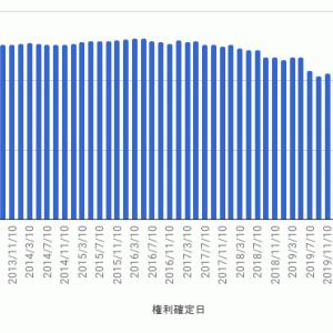 上場インデックスファンド新興国債券 - 第55期 収益分配金