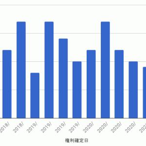 iシェアーズ・コア 米国債7-10年 ETF - 第15計算期間収益分配金