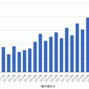 MAXIS トピックス上場投信 - 第24期計算期間 収益分配金