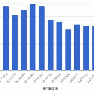NEXT FUNDS 外国REIT(為替ヘッジなし) ETF - 第15計算期間 収益分配金