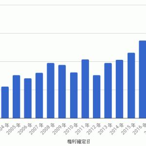 TOPIX連動型上場投資信託 - 第18期収益分配金
