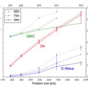 量子コンピュータの開発競争が激化