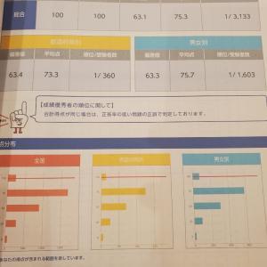 続続・全統小(成績表)