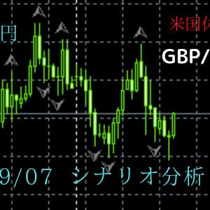 FX ポンド円 09/07  シナリオ分析 アメリカ休場