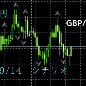 FX ポンド円 09/14  シナリオ分析