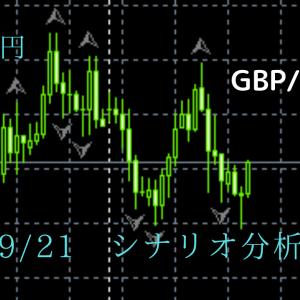 FX ポンド円 09/21 月曜日シナリオ 下落継続か??