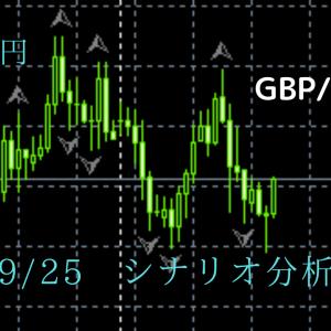 FX ポンド円 09/25 金曜日 シナリオ分析