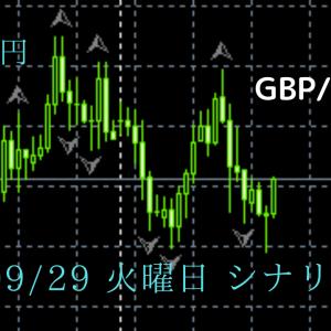 FX ポンド円 09/29 火曜日 シナリオ分析 予想 チャート