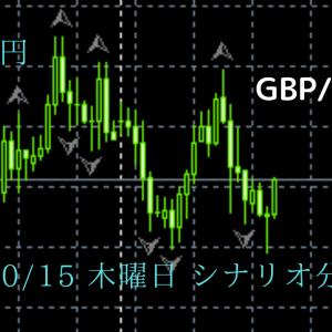 FX ポンド円 10/15 木曜日 シナリオ分析 予想 チャート