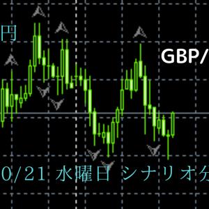 FX ポンド円 10/21 水曜日 シナリオ分析 予想 チャート
