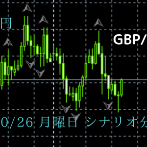 FX ポンド円 10/26 月曜日 シナリオ分析 予想 チャート