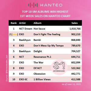 EXO、DFTF初動で過去1番の売上(*'ω'ノノ゙とちょっと思った事