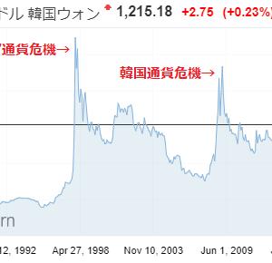 沈みゆく韓国経済とみずほ銀行
