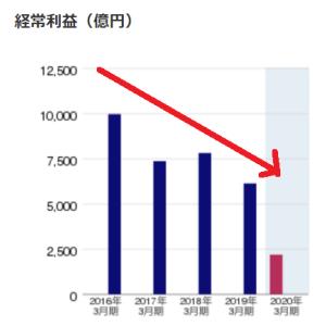 【補足】沈みゆく韓国経済とみずほ銀行