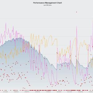 PMC(Performance Management Chart)をGoldenCheetahで!
