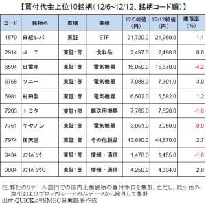 個人投資家買付銘柄ランキング日本株見通し2020年は「強気」