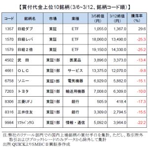 ソフトバンクグループ世界株安・原油相場急落ビジョンファンド懸念