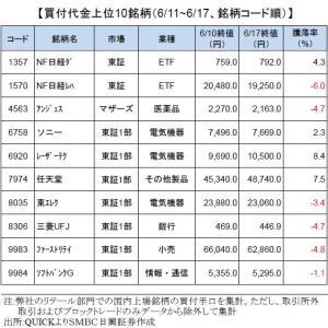 日経平均株価は2万1500円処まで日柄調整-個人投資家買付銘柄ランキング