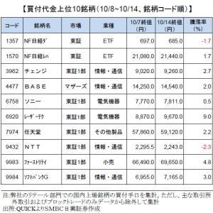 個人投資家買付代金ランキング-NTT信用買い残が過去最高