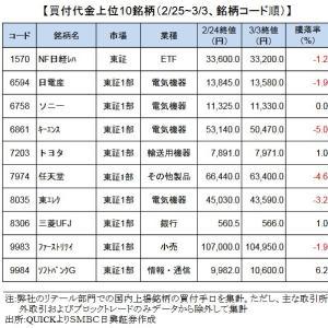 日本株市場見通し日経平均株価チャート25日移動平均線を下回り警戒感
