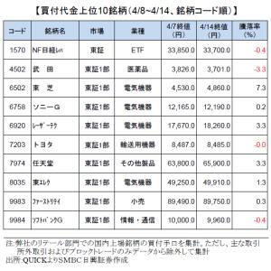東芝買収合戦、海外投資ファンドが株式公開買付TOB価格が高値思惑