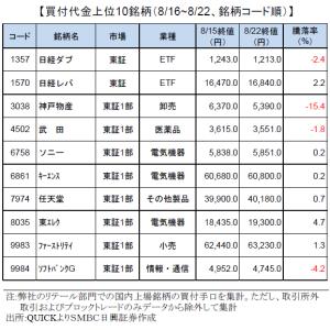 個人投資家買付銘柄ランキング・来週の日本株見通し