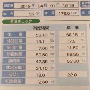 【ゆるキン▽】4月の筋トレ結果発表!心身共にたるんでいやがる!!