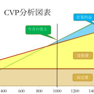 原価管理の研究②:CVP分析の限界「受注すればするほど本当に儲かるのか?」
