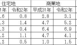 令和2年地価公示価格発表