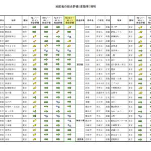 地価LOOKレポート公表(令和2年第四半期)