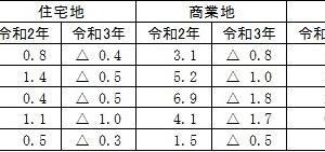 令和3年地価公示&春の無料相談会のお知らせ