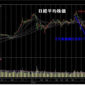 米中協議進展で週末の米株高を追随