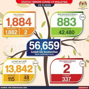 マレーシア、ボロ儲け会社で1日コロナ感染者数が1,067人!