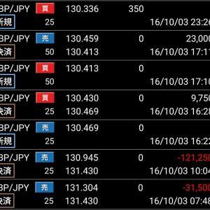 *10/3~10/7収支*、第一週目収支【+488.56pips】
