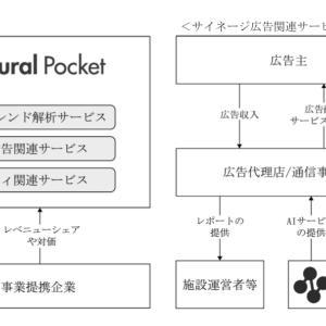 【IPO投資】2020/07:20日の申し込み〜ニューラルポケット(4056)〜
