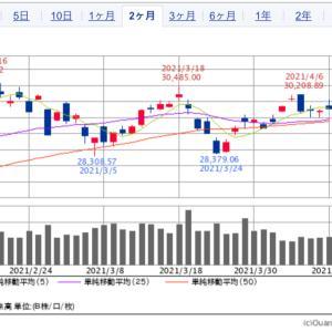 来週(4/12〜4/16)の株式相場見通し〜3万円を意識するもの上値は重い?〜