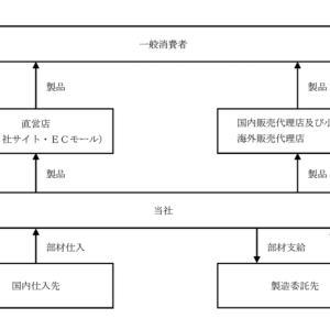 【IPO投資】2021/6:22日までの申し込み