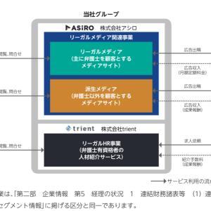 【IPO投資】2021/7:2日までの申し込み