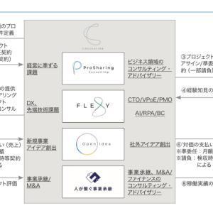 【IPO投資】2021/7:7日までの申し込み