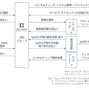 【IPO投資】2021/7:12日までの申し込み