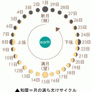 月間運勢予測発送と10/26顛末